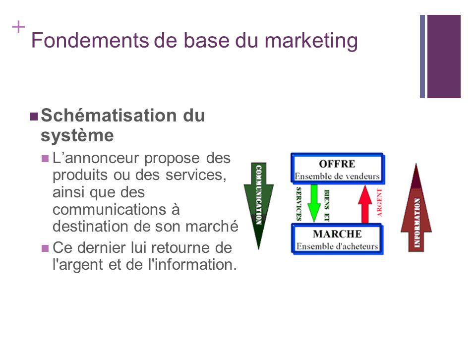 + Fondements de base du marketing Schématisation du système Lannonceur propose des produits ou des services, ainsi que des communications à destinatio