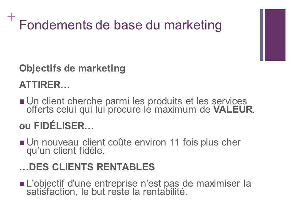 + Fondements de base du marketing Objectifs de marketing ATTIRER… Un client cherche parmi les produits et les services offerts celui qui lui procure l