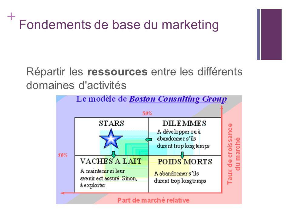 + Fondements de base du marketing Répartir les ressources entre les différents domaines d'activités