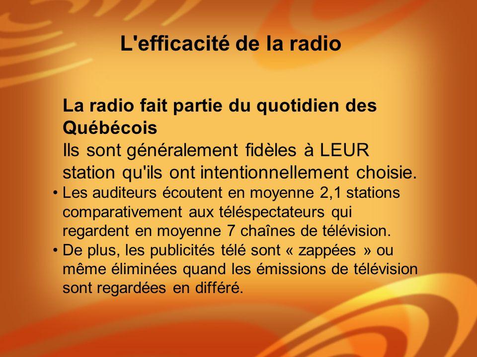 La radio fait partie du quotidien des Québécois Ils sont généralement fidèles à LEUR station qu'ils ont intentionnellement choisie. Les auditeurs écou