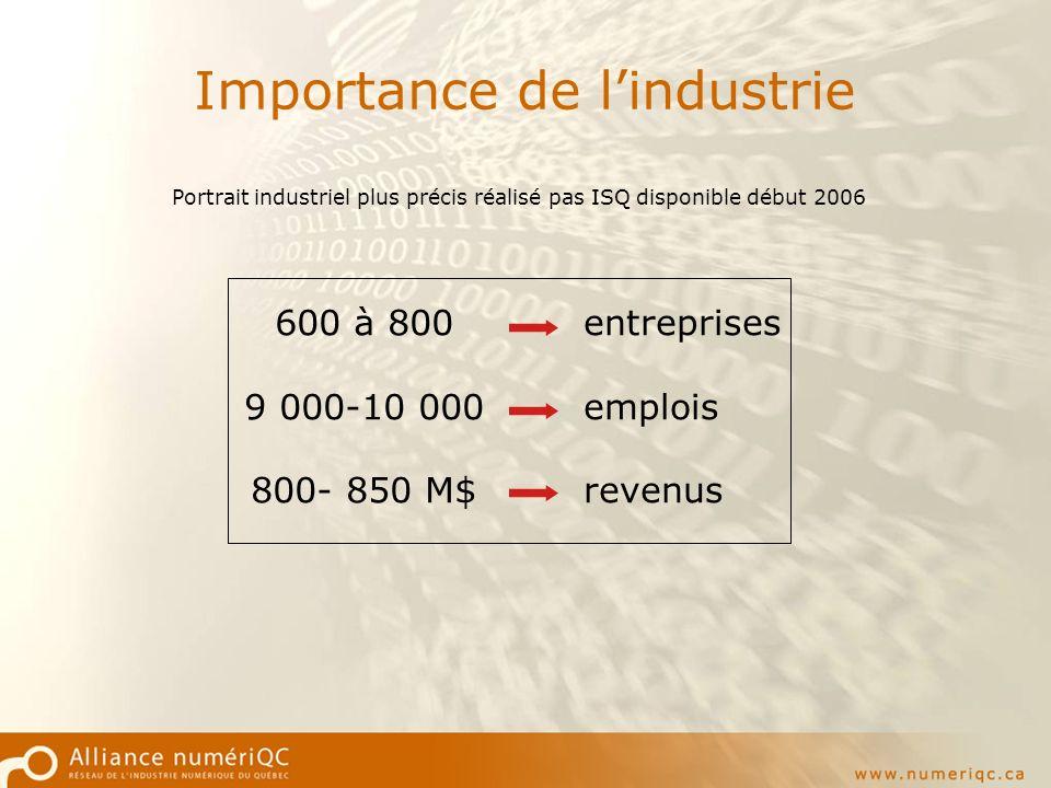 Importance de lindustrie Portrait industriel plus précis réalisé pas ISQ disponible début 2006 600 à 800 9 000-10 000 800- 850 M$ entreprises emplois revenus