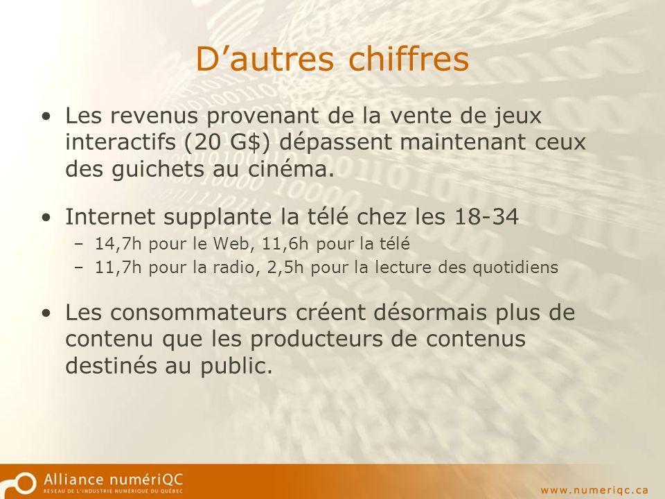 Briefing campagne Alliance numériQC Contexte Faible notoriété dAN chez les non membres (1 sur 3 selon le sondage août 2003).
