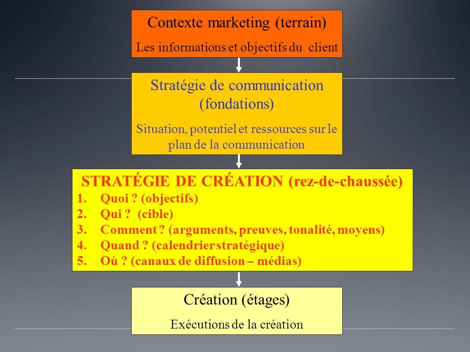 Contexte marketing (terrain) Les informations et objectifs du client Stratégie de communication (fondations) Situation, potentiel et ressources sur le plan de la communication STRATÉGIE DE CRÉATION (rez-de-chaussée) 1.Quoi .