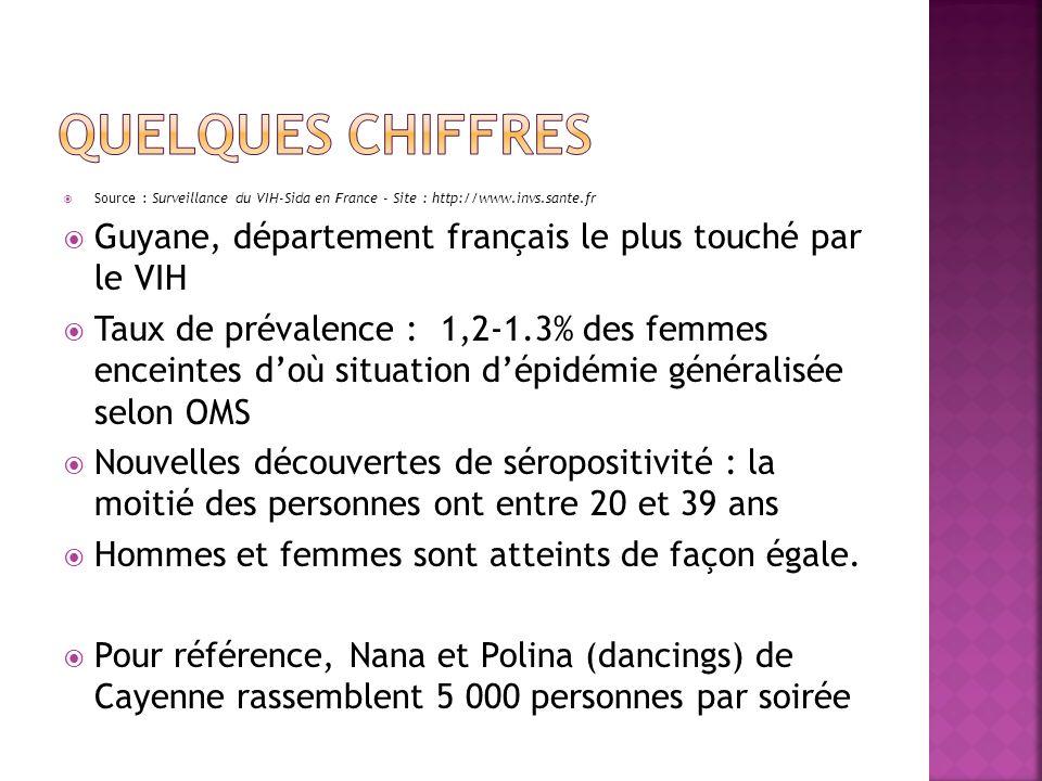 Source : Surveillance du VIH-Sida en France - Site : http://www.invs.sante.fr Guyane, département français le plus touché par le VIH Taux de prévalenc