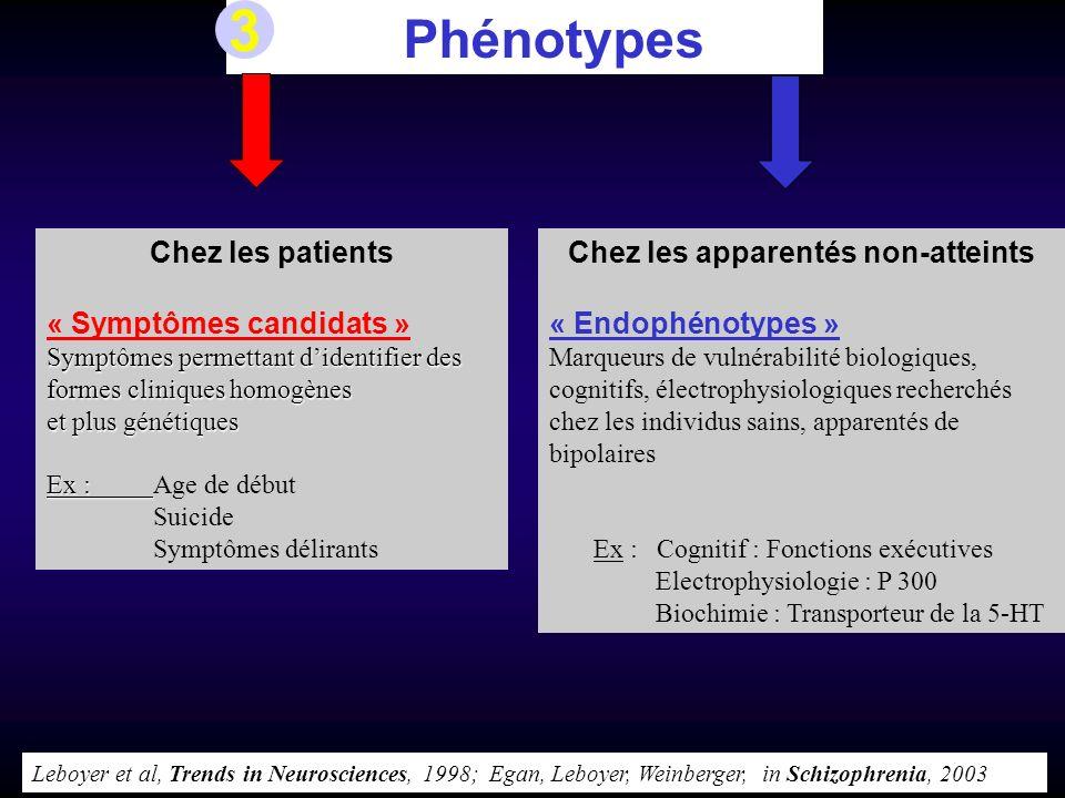 Phénotypes Chez les patients « Symptômes candidats » Symptômes permettant didentifier des formes cliniques homogènes et plus génétiques Ex : Ex : Age