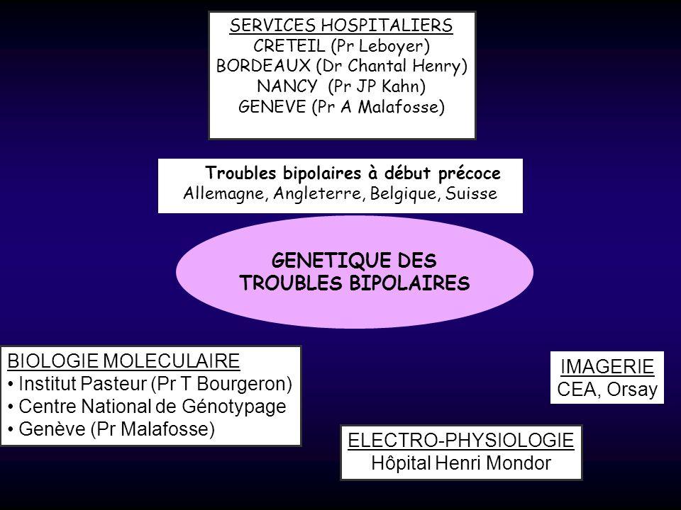 Historique 1988-2005 GENETIQUE DES TROUBLES BIPOLAIRES SERVICES HOSPITALIERS CRETEIL (Pr Leboyer) BORDEAUX (Dr Chantal Henry) NANCY (Pr JP Kahn) GENEV