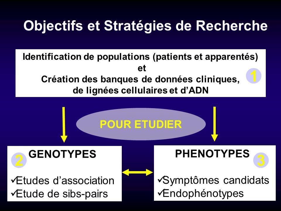 Objectifs et Stratégies de Recherche Identification de populations (patients et apparentés) et Création des banques de données cliniques, de lignées c