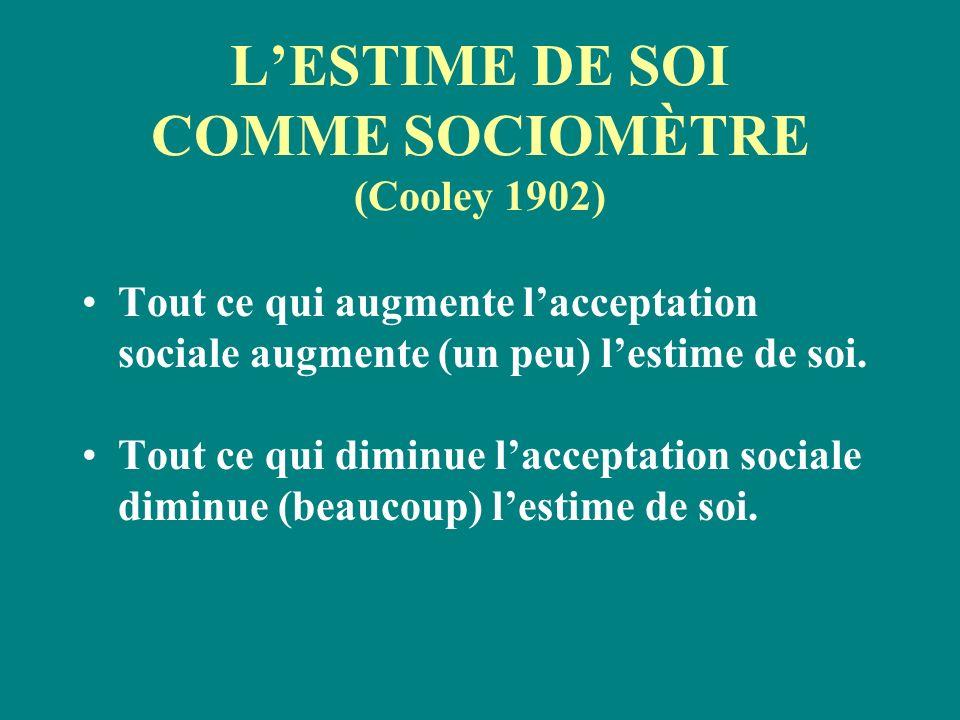 LESTIME DE SOI COMME SOCIOMÈTRE (Cooley 1902) Tout ce qui augmente lacceptation sociale augmente (un peu) lestime de soi. Tout ce qui diminue laccepta
