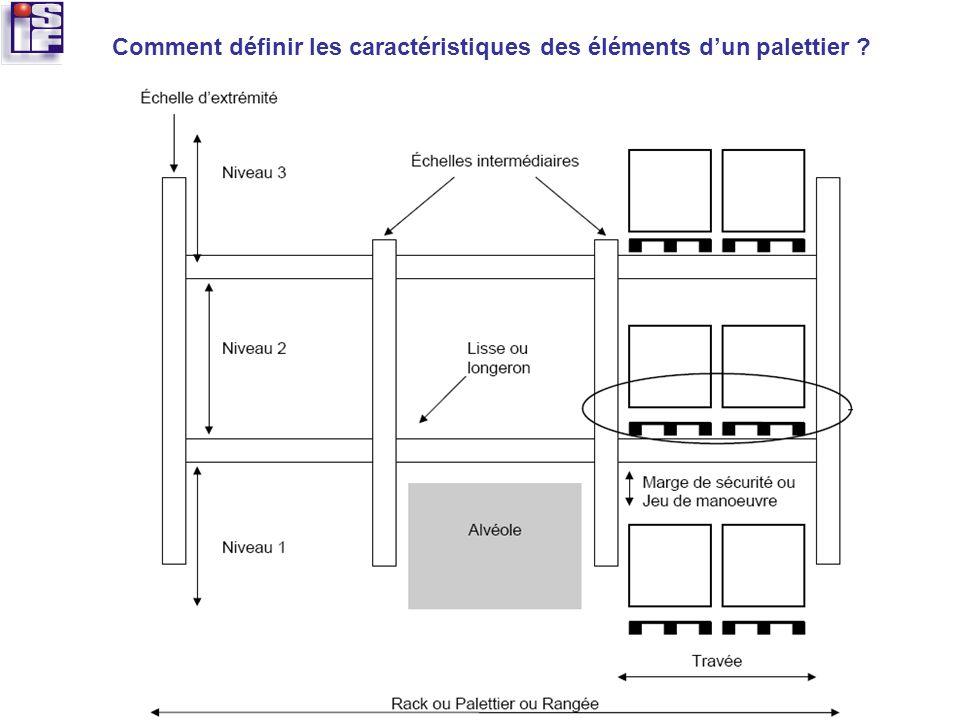 Comment définir les caractéristiques des éléments dun palettier ?