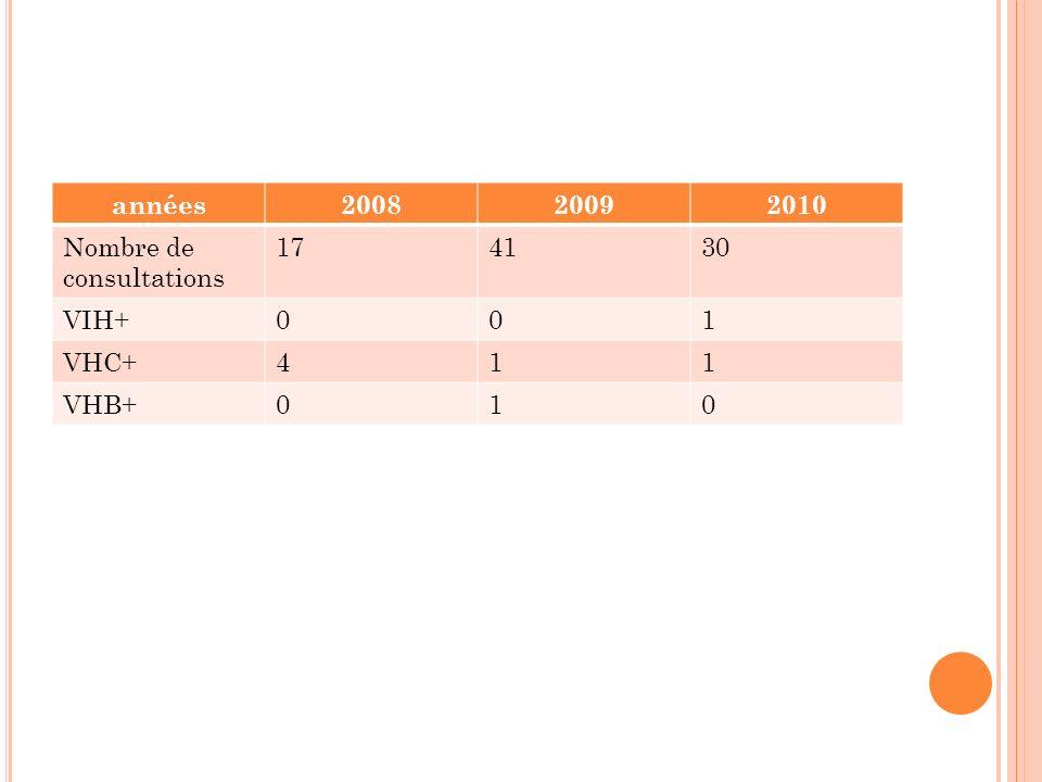 années200820092010 Nombre de consultations 174130 VIH+001 VHC+411 VHB+010