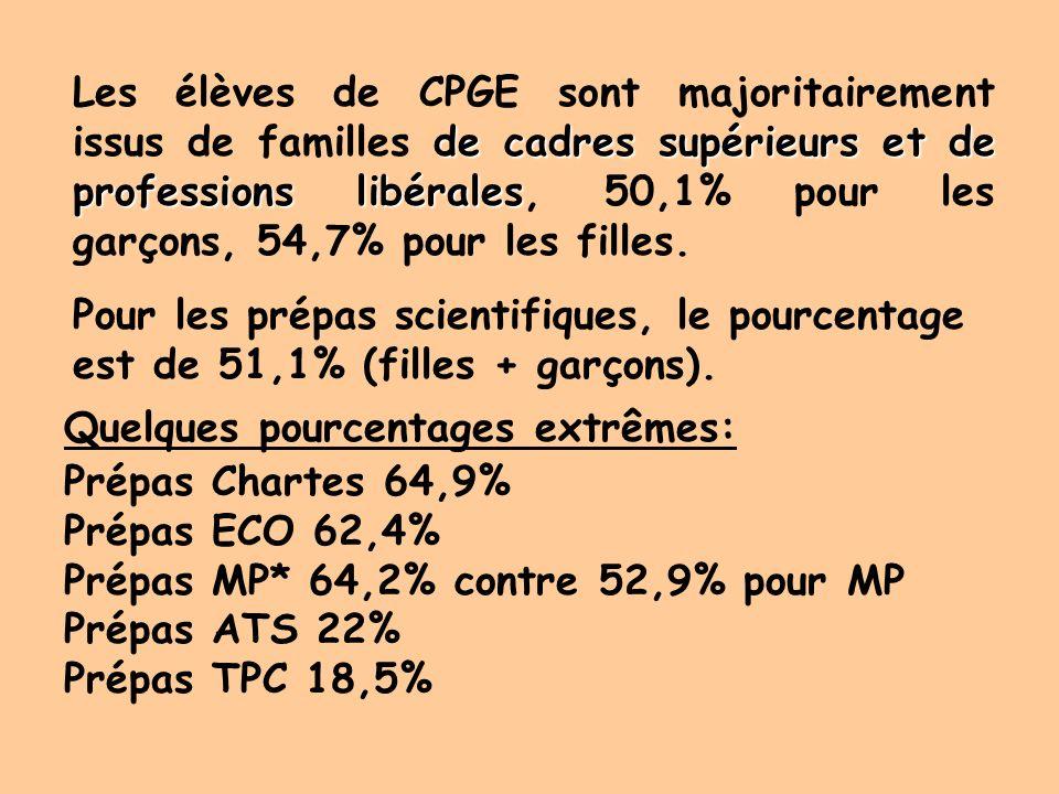 Alors que PARIS scolarise 3,1% des élèves métropolitains, 18,8% des élèves de CPGE y sont accueillis. 16% pour les scientifiques 22,6% pour les éco. 2