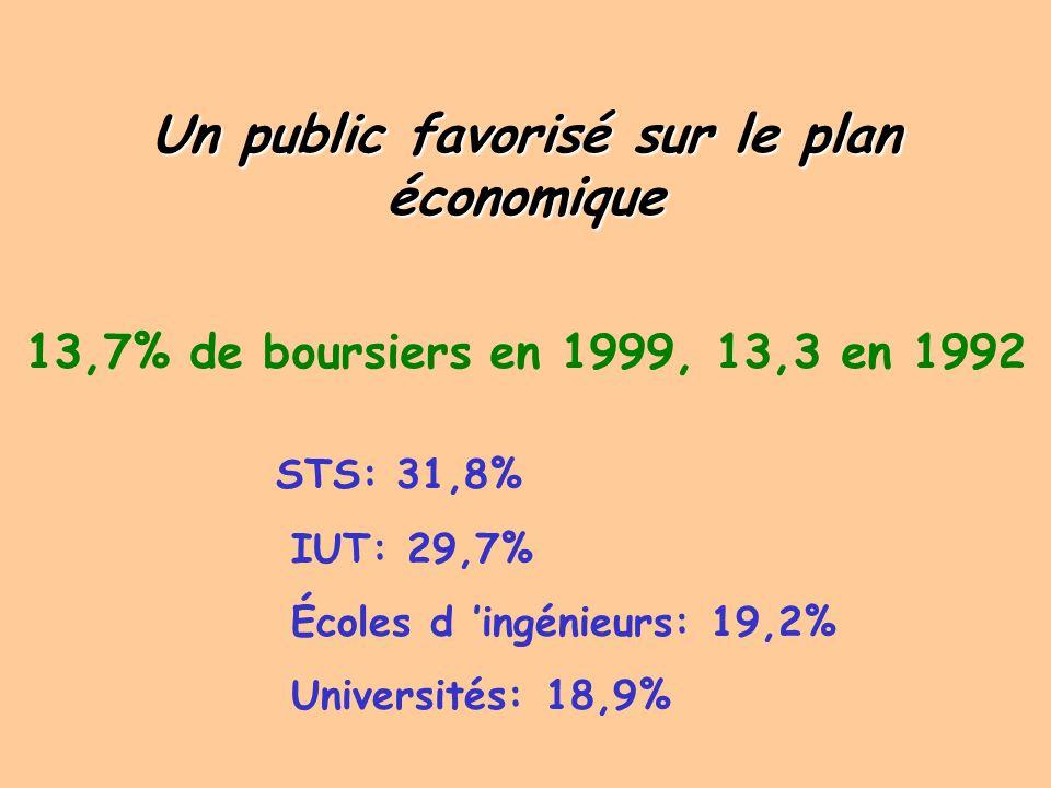 de cadres supérieurs et de professionslibérales Les élèves de CPGE sont majoritairement issus de familles de cadres supérieurs et de professions libérales, 50,1% pour les garçons, 54,7% pour les filles.