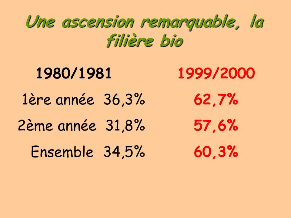 La place des filles en CPGE il y a 20 ans (1980/1981) CPGE scientifiques 1ère année 18,1% CPGE scientifiques 2ème année 16,7% CPGE vétérinaires 35,1% Prépas H.E.C.