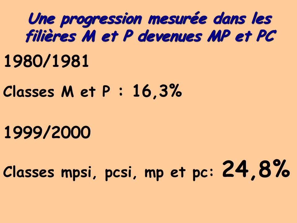 Une ascension remarquable, la filière bio 1980/1981 1ère année 36,3% 2ème année 31,8% Ensemble 34,5% 1999/2000 62,7% 57,6% 60,3%