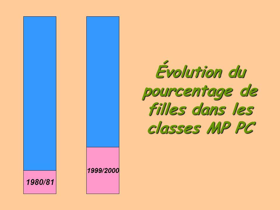 Une progression mesurée dans les filières M et P devenues MP et PC 1980/1981 Classes M et P : 16,3% 1999/2000 Classes mpsi, pcsi, mp et pc: 24,8%
