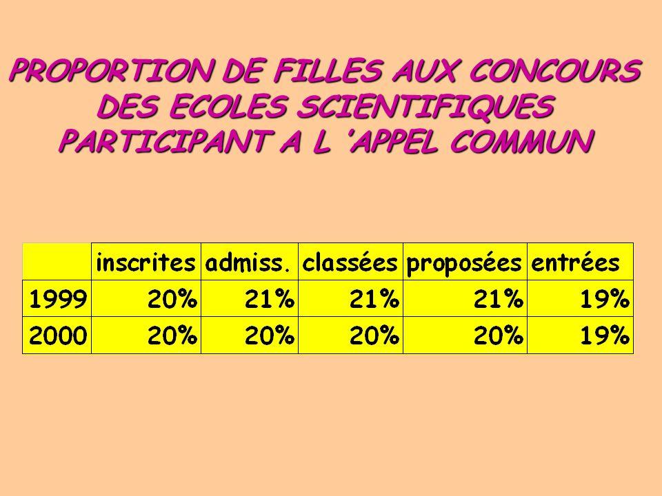 1980/81 1999/2000 Évolution du pourcentage de filles dans les classes MP PC