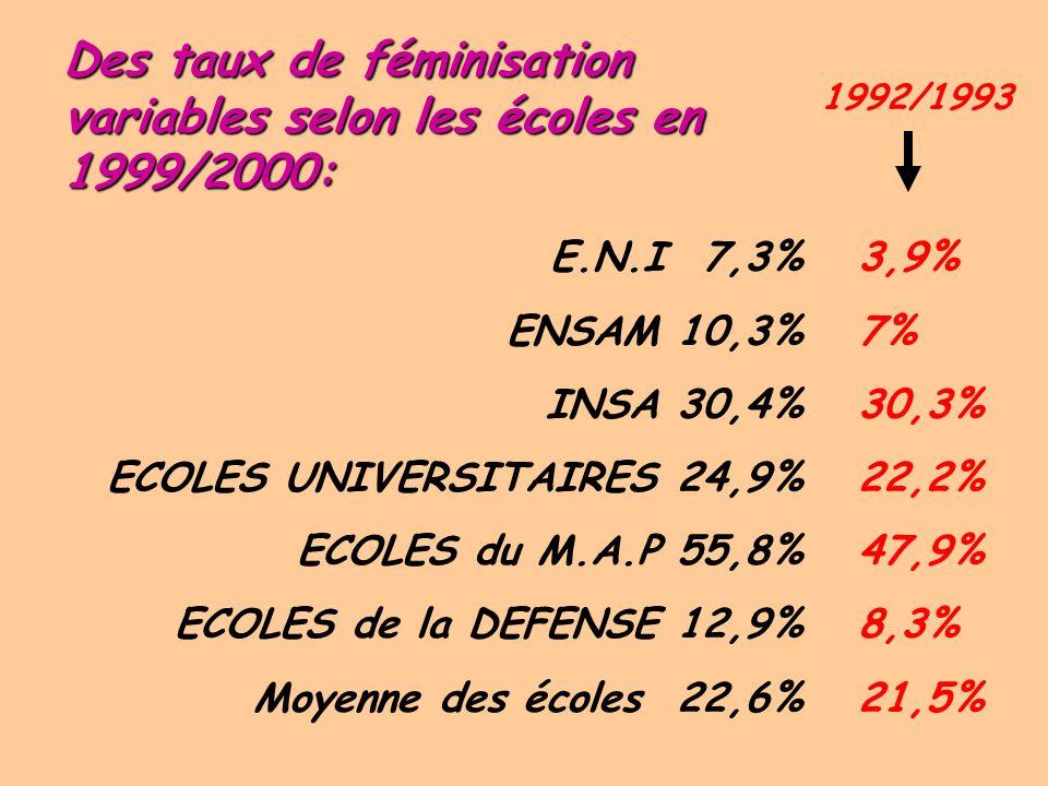 Évolution du taux de féminisation dans les écoles d ingénieurs