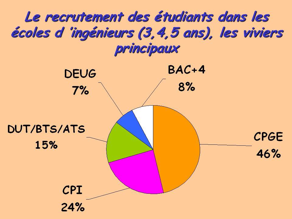1) Les viviers de recrutement des écoles 2) Le réseau des classes préparatoires 3) Les caractéristiques des CPGE 4) La place des filles dans les CPGE