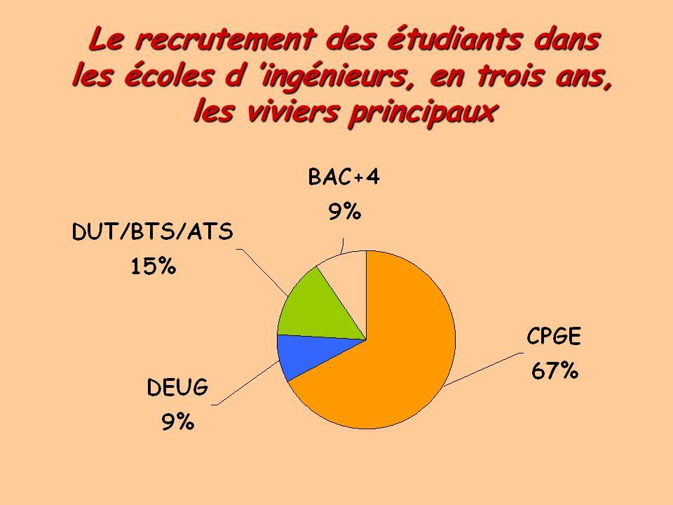 Le recrutement des étudiants dans les écoles d ingénieurs (3,4,5 ans), les viviers principaux