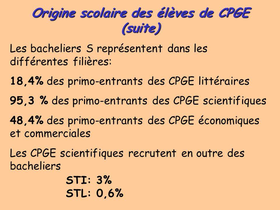 Origine scolaire des élèves de CPGE toutes filières (1)