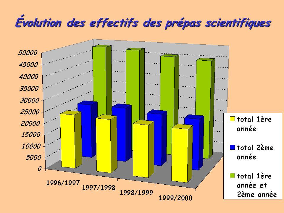 Origine scolaire des élèves de CPGE (suite) Les bacheliers S représentent dans les différentes filières: 18,4% des primo-entrants des CPGE littéraires