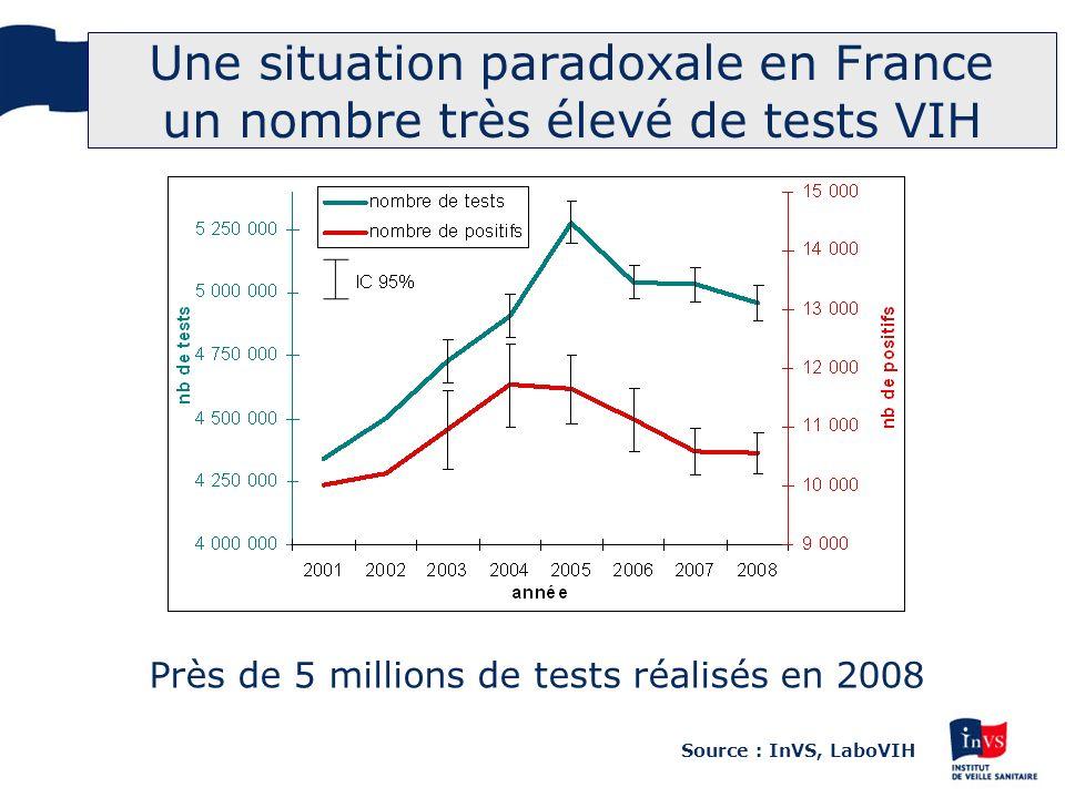 Une situation paradoxale en France: un nombre très élevé de tests VIH Proportion de sérologies VIH pour 1000 dhab en 2008 Source : InVS, LaboVIH