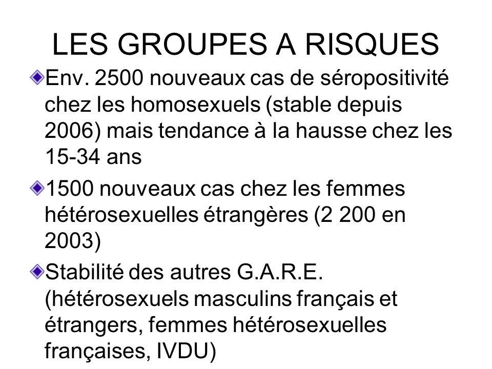 HOMOSEXUELS MASCULINS 90 % dentre eux sont Français 1/3 diagnostiqués lors dun dépistage effectué en raison dune prise de risque.