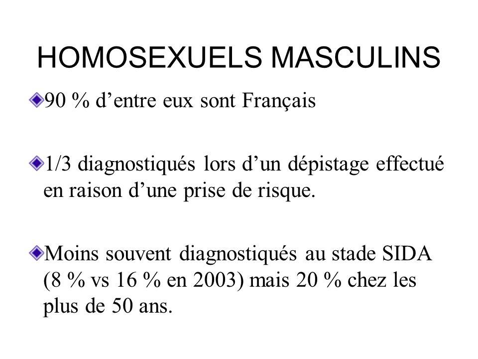 USAGERS DE DROGUES (I.V.D.U.) Une centaine de séropositivités diagnostiquée en 2008 dont 28 % au stade SIDA En baisse depuis 2003 77 % de nationalité française ; 10 % dEurope de lEst ; 6 % dAfrique du Nord Age moyen 39 ans