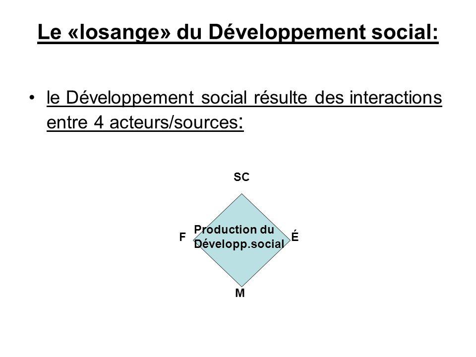 Le «losange» du Développement social: le Développement social résulte des interactions entre 4 acteurs/sources : F É M Production du Développ.social SC