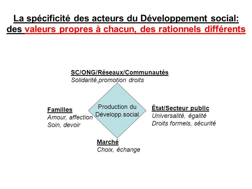 La spécificité des acteurs du Développement social: des valeurs propres à chacun, des rationnels différents Production du Développ.social SC/ONG/Résea