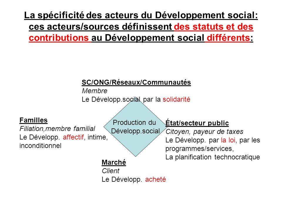 La spécificité des acteurs du Développement social: ces acteurs/sources définissent des statuts et des contributions au Développement social différents: Production du Développ.social SC/ONG/Réseaux/Communautés Membre Le Développ.social par la solidarité État/secteur public Citoyen, payeur de taxes Le Développ.