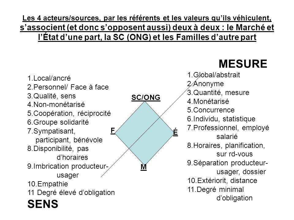 Les 4 acteurs/sources, par les référents et les valeurs quils véhiculent, sassocient (et donc sopposent aussi) deux à deux : le Marché et lÉtat dune part, la SC (ONG) et les Familles dautre part SC/ONG É F M 1.Local/ancré 2.Personnel/ Face à face 3.Qualité, sens 4.Non-monétarisé 5.Coopération, réciprocité 6.Groupe solidarité 7.Sympatisant, participant, bénévole 8.Disponibilité, pas dhoraires 9.Imbrication producteur- usager 10.Empathie 11 Degré élevé dobligation SENS MESURE 1.Global/abstrait 2.Anonyme 3.Quantité, mesure 4.Monétarisé 5.Concurrence 6.Individu, statistique 7.Professionnel, employé salarié 8.Horaires, planification, sur rd-vous 9.Séparation producteur- usager, dossier 10.Extériorit, distance 11.Degré minimal dobligation