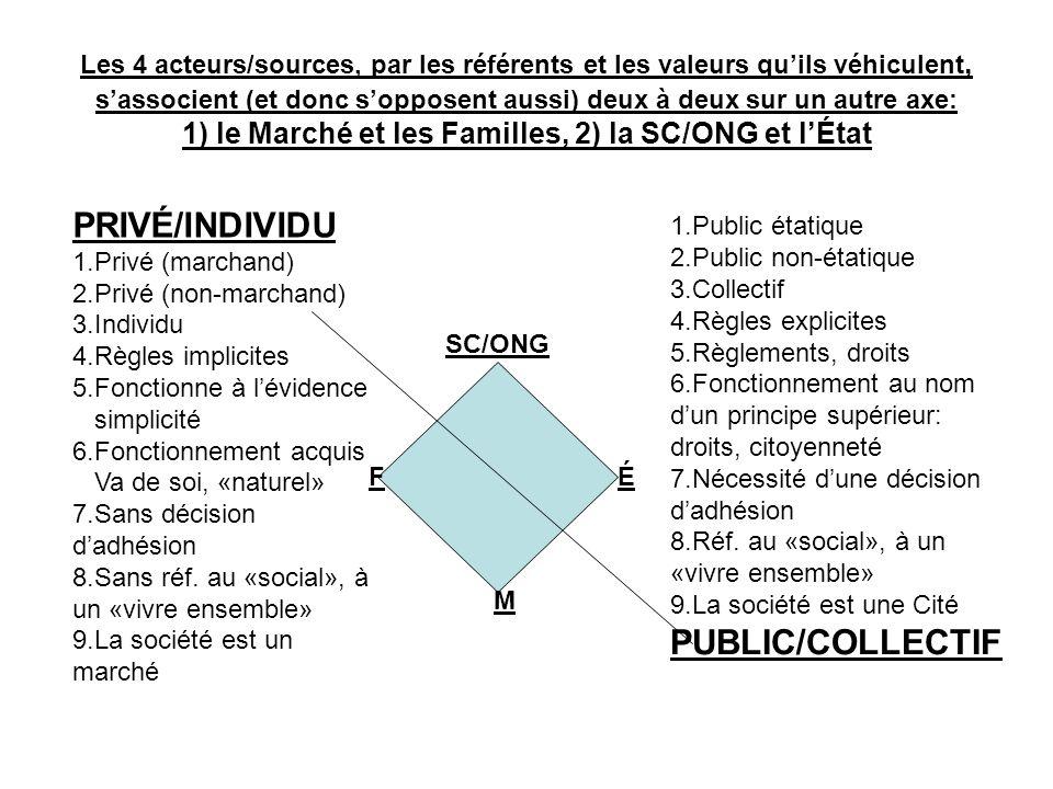 Les 4 acteurs/sources, par les référents et les valeurs quils véhiculent, sassocient (et donc sopposent aussi) deux à deux sur un autre axe: 1) le Marché et les Familles, 2) la SC/ONG et lÉtat SC/ONG FÉ M PRIVÉ/INDIVIDU 1.Privé (marchand) 2.Privé (non-marchand) 3.Individu 4.Règles implicites 5.Fonctionne à lévidence simplicité 6.Fonctionnement acquis Va de soi, «naturel» 7.Sans décision dadhésion 8.Sans réf.