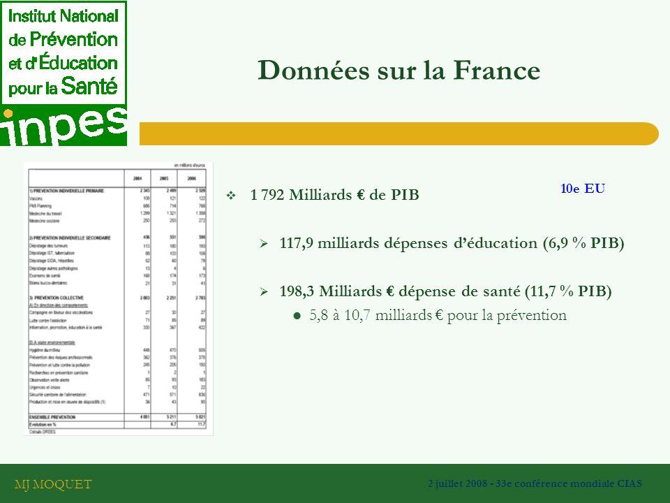 MJ MOQUET 2 juillet 2008 - 33e conférence mondiale CIAS Données sur la France 1 792 Milliards de PIB 10e EU 117,9 milliards dépenses déducation (6,9 % PIB) 198,3 Milliards dépense de santé (11,7 % PIB) 5,8 à 10,7 milliards pour la prévention