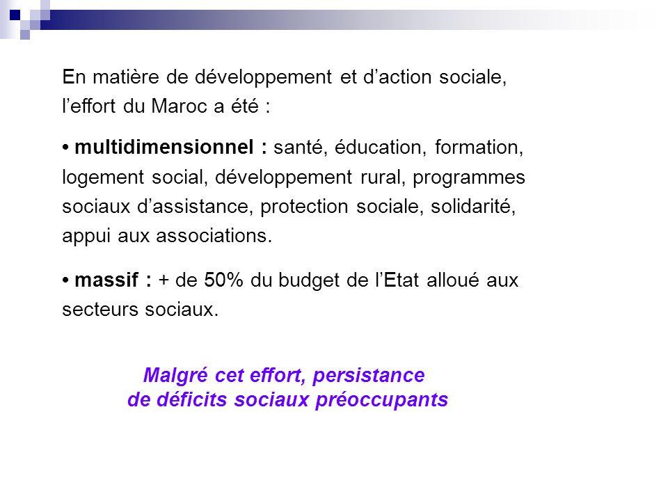 En matière de développement et daction sociale, leffort du Maroc a été : multidimensionnel : santé, éducation, formation, logement social, développement rural, programmes sociaux dassistance, protection sociale, solidarité, appui aux associations.