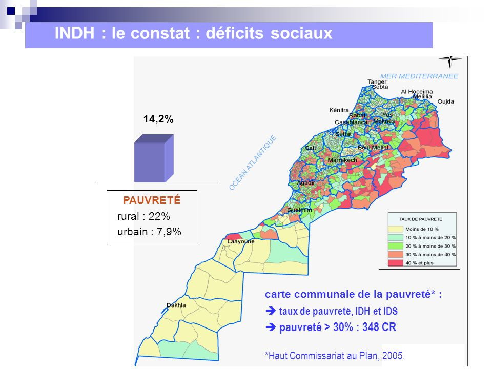 PAUVRETÉ rural : 22% urbain : 7,9% Pauvreté > 30% : 348 CR 14,2% EXCLUSION 700 000 ménages bidonvilles, quartiers NR… 11% PRÉCARITÉ EXTRÊME 200 000 pers.