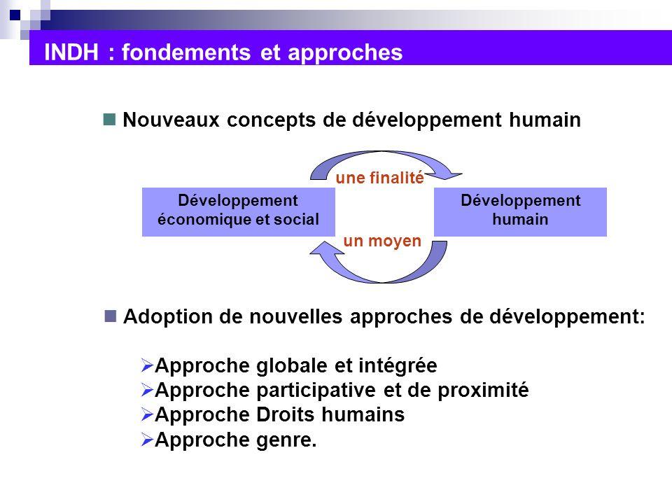 Développement économique et social Développement humain un moyen une finalité INDH : fondements et approches Nouveaux concepts de développement humain Adoption de nouvelles approches de développement: Approche globale et intégrée Approche participative et de proximité Approche Droits humains Approche genre.