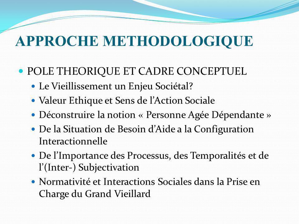 APPROCHE METHODOLOGIQUE (2) Cadre Théorique: Une Approche Herméneutique entre lInteractionnisme Symbolique & la Sociologie de la Vie Quotidienne SYSTEMATIQUE DE METHODE FONDEE SUR LES FAITS: LA GROUNDED THEORY Critère de Validité: LActeur Interprétant et le Sens des Microprocessus Sociaux de Prise en Charge Perspective Qualitative et Logique des « Mondes Sociaux » Spécifiques