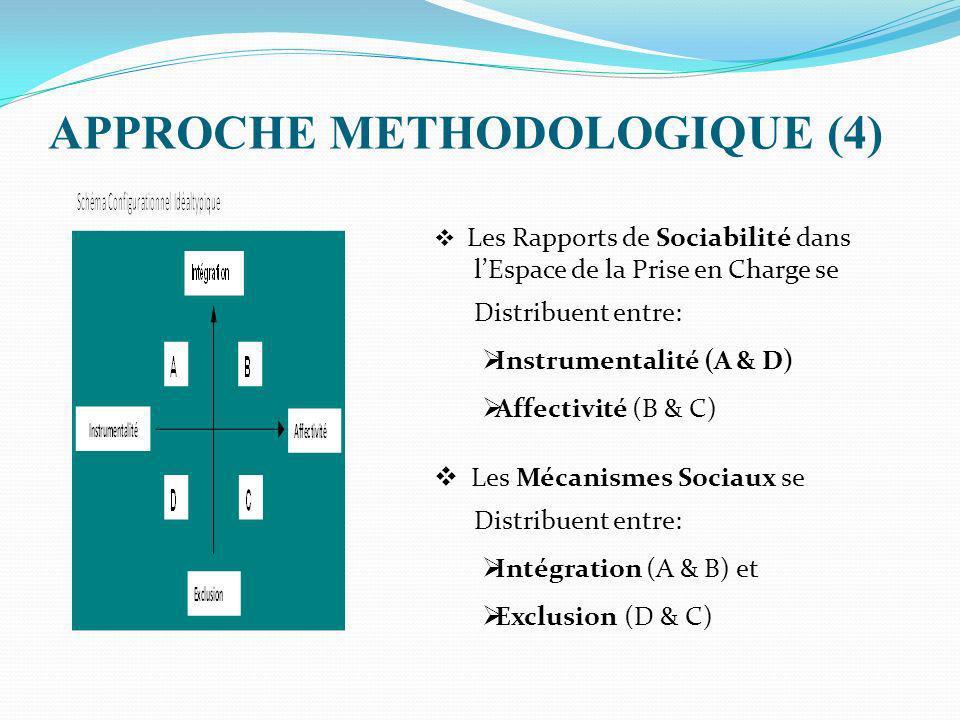 APPROCHE METHODOLOGIQUE (4) Les Rapports de Sociabilité dans lEspace de la Prise en Charge se Distribuent entre: Instrumentalité (A & D) Affectivité (