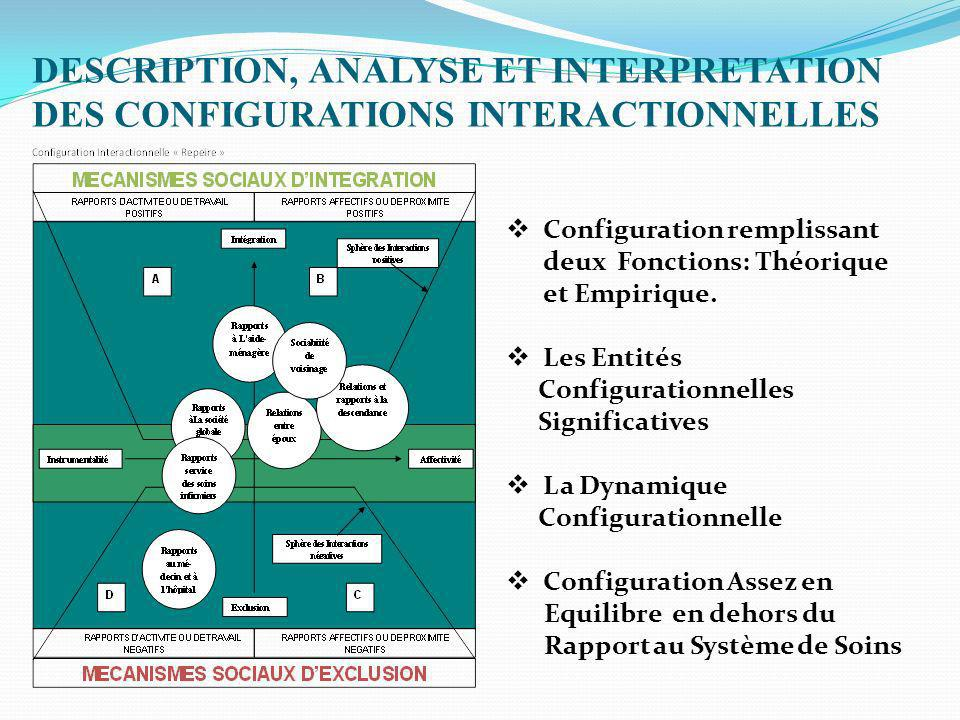 DESCRIPTION, ANALYSE ET INTERPRETATION DES CONFIGURATIONS INTERACTIONNELLES Configuration remplissant deux Fonctions: Théorique et Empirique. Les Enti