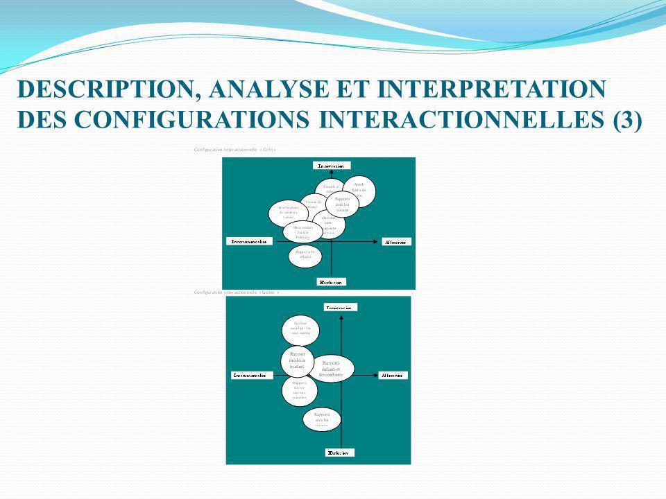 DESCRIPTION, ANALYSE ET INTERPRETATION DES CONFIGURATIONS INTERACTIONNELLES (4)