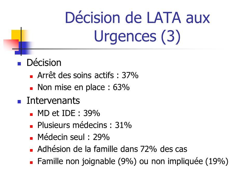 Décision de LATA aux Urgences (3) Décision Arrêt des soins actifs : 37% Non mise en place : 63% Intervenants MD et IDE : 39% Plusieurs médecins : 31%