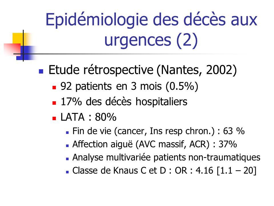 Epidémiologie des décès aux urgences (2) Etude rétrospective (Nantes, 2002) 92 patients en 3 mois (0.5%) 17% des décès hospitaliers LATA : 80% Fin de