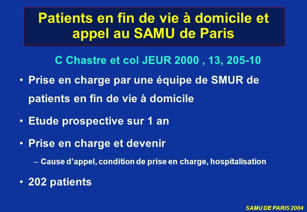 SAMU DE PARIS 2004 Patients en fin de vie à domicile et appel au SAMU de Paris Prise en charge par une équipe de SMUR de patients en fin de vie à domi