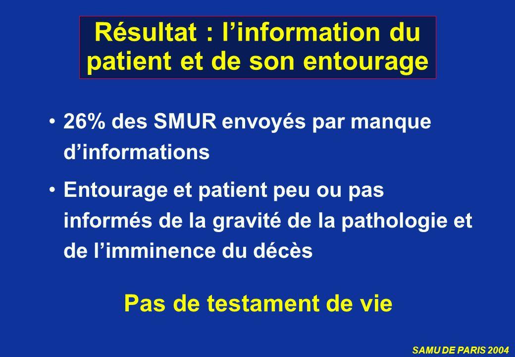 SAMU DE PARIS 2004 Résultat : linformation du patient et de son entourage 26% des SMUR envoyés par manque dinformations Entourage et patient peu ou pa
