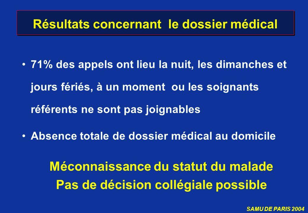 SAMU DE PARIS 2004 Résultats concernant le dossier médical 71% des appels ont lieu la nuit, les dimanches et jours fériés, à un moment ou les soignant