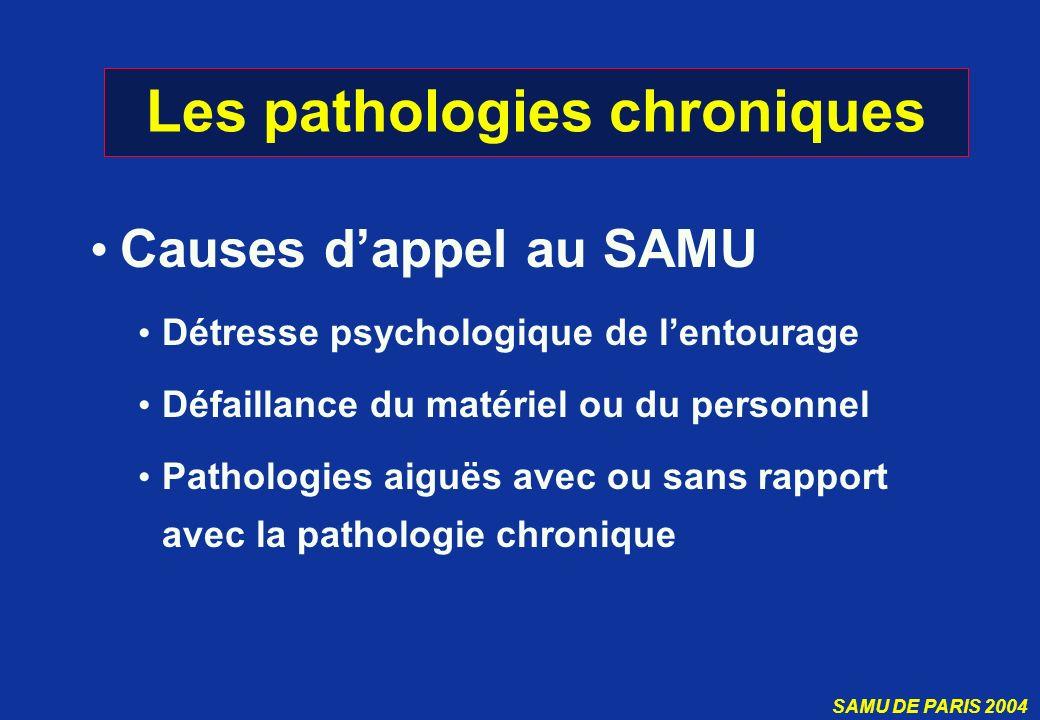 SAMU DE PARIS 2004 Les pathologies chroniques Causes dappel au SAMU Détresse psychologique de lentourage Défaillance du matériel ou du personnel Patho