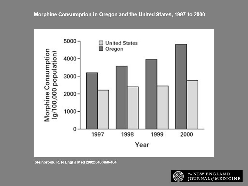 Steinbrook, R. N Engl J Med 2002;346:460-464 Morphine Consumption in Oregon and the United States, 1997 to 2000
