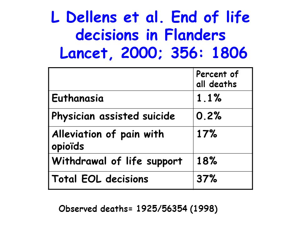 L Dellens et al. End of life decisions in Flanders Lancet, 2000; 356: 1806 Percent of all deaths Euthanasia1.1% Physician assisted suicide0.2% Allevia