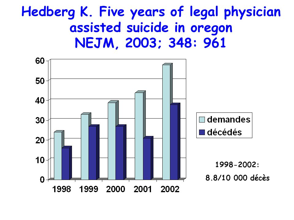 Hedberg K. Five years of legal physician assisted suicide in oregon NEJM, 2003; 348: 961 1998-2002: 8.8/10 000 décès